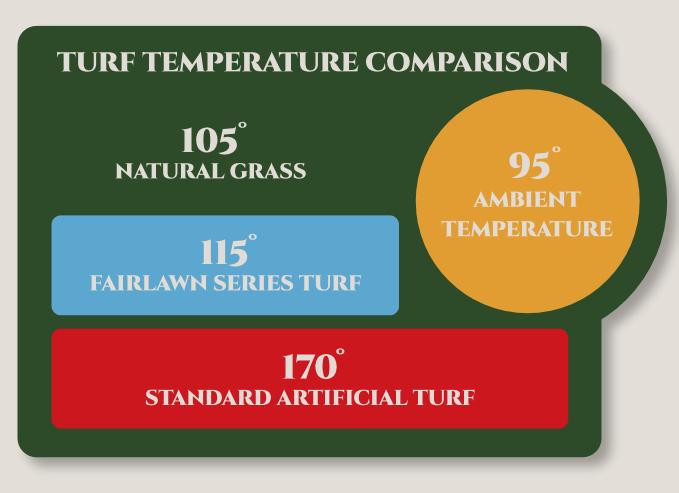 turf-temperature-comparision